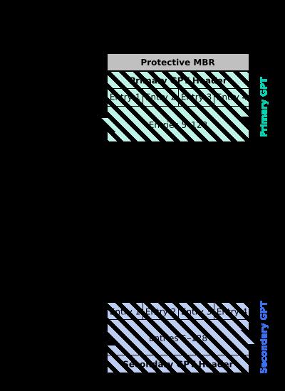 GUID_Partition_Table_Scheme